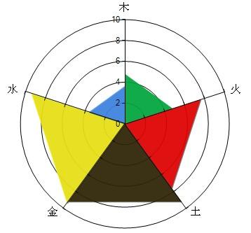 快速看懂八字命理的秘诀——五行能量图