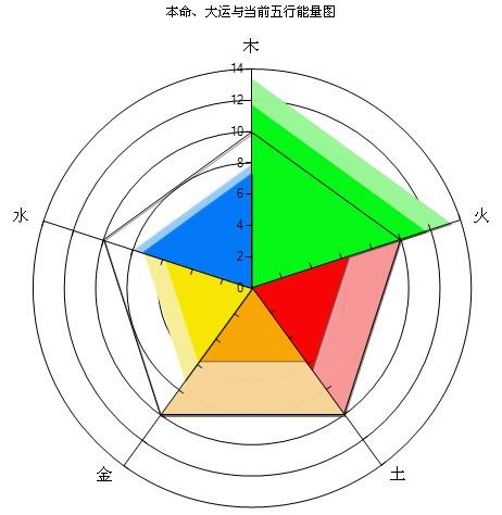 八字五行粹cc_当前五行能量图